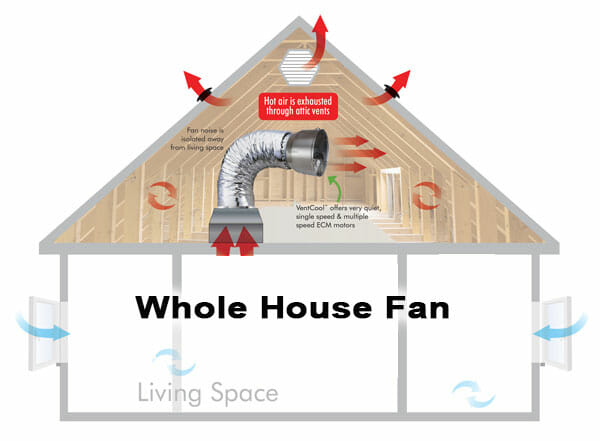 whole house fan